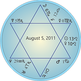 Astrology chart for August Star of David