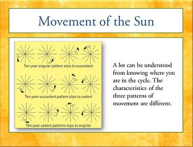 Solar Return angularity slippage