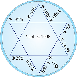 Astrology chart for Star of David 1996