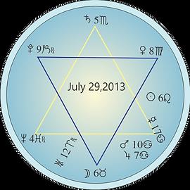 2013 Star of David Astrology chart