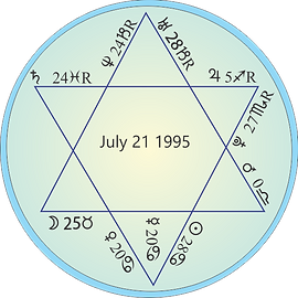 Astrology chart of the 1995 Star of David