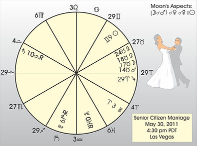 Electional Astrology marriage chart