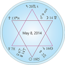 2014 May Astrology Star of David Chart