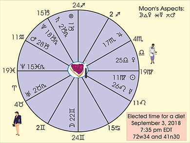 Electional Astrology diet chart