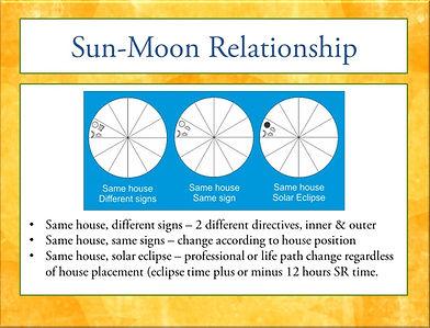 Solar Return Sun-Moon Relationship