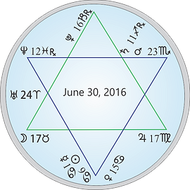 Astrology chart 2016 Star of David