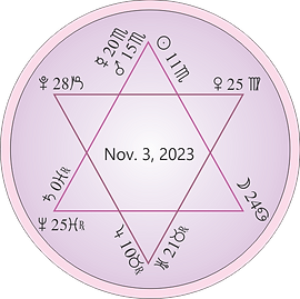 Astrology chart for the next Star of David