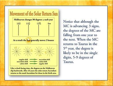 Solar Returns MC losing time