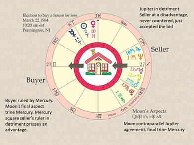 Electional Astrology helps me buy a house