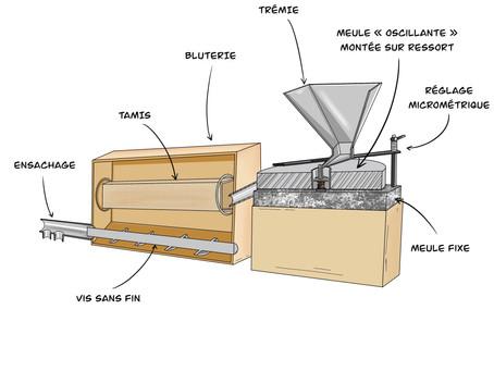 Calculer la rentabilité d'un moulin Astréia