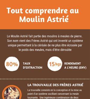 La première Infographie sur le moulin Astrié