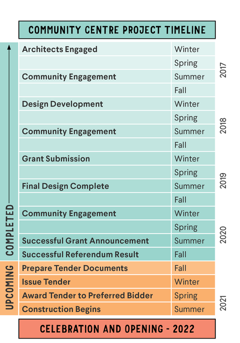 What's next in the Community Centre project?