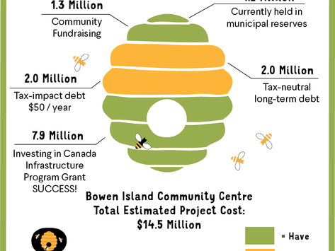 Bowen Island receives $7.9M in government funding for the Community Centre Project
