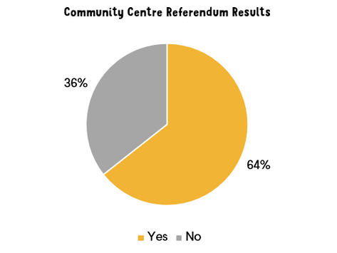 Bowen Island voters in favour of borrowing funds to build Community Centre