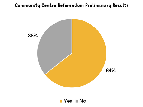 Preliminary results of the referendum