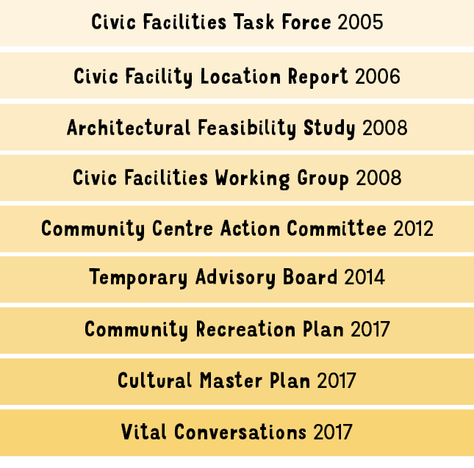 We have come so far with this Community Centre. It's time to make it happen.