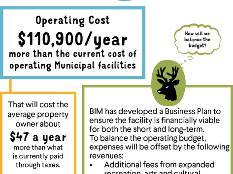What it will cost to operate the Community Centre