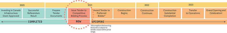 BICC Project Timeline Horizontal.png