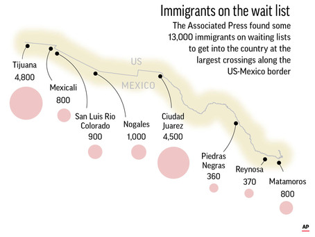 ¿Cuántos migrantes están del lado mexicano esperando su entrevista de asilo en Estados Unidos?