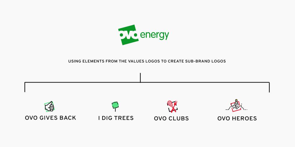 internal brand sub brand logos
