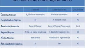 Las 7 diferencias entre las distintas opciones de tratamiento quirúrgico de las varices tronculares.