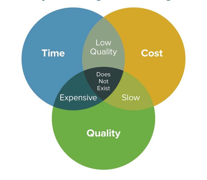 source: https://www.smartsheet.com/project-time-management