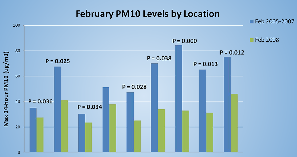 PM10 Reduction Graph -EDITED.PNG
