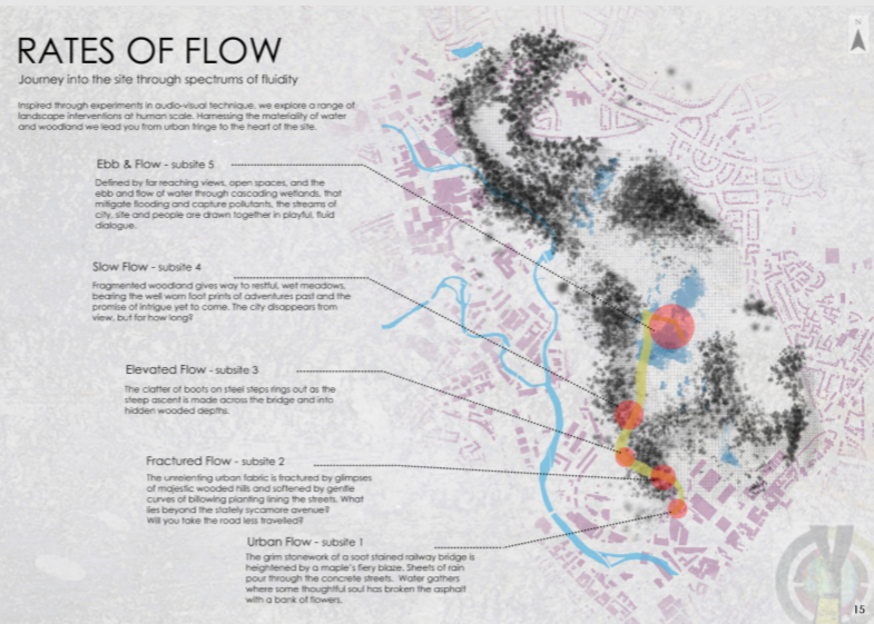 Rates of Flow