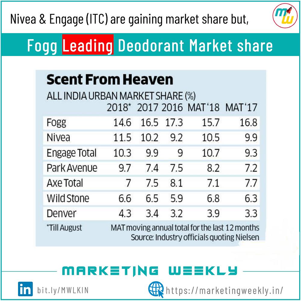 Market Share of Fogg