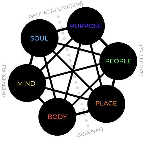 Expansive Life Model.jpg