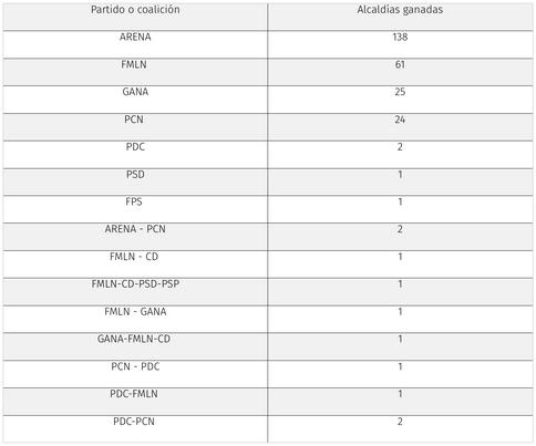 Resultados oficiales del escrutinio final ELECCIONES 2018