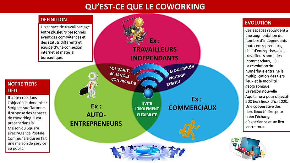 auto entrepreneurs, travailleurs indépendants, espace de travail partagé, co clic co coworking, serignac sur garonne 47, tiers lieu, wi fi