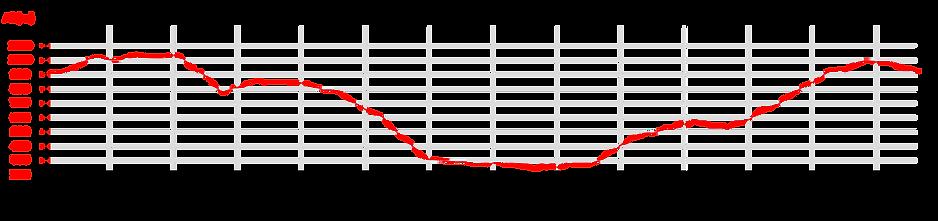 Profil Corniche des Cevennes.png