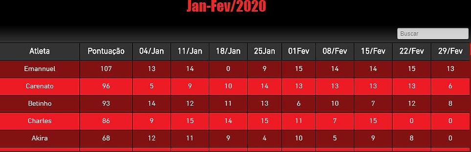 Ranking Jan_Fev2020.JPG