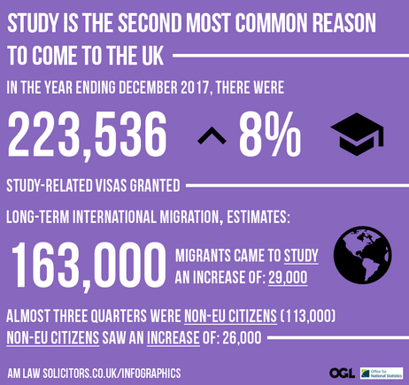 Study is the Second most common reason to come to the UK