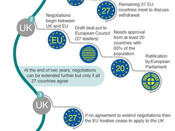 Theresa May to trigger Article 50 next week