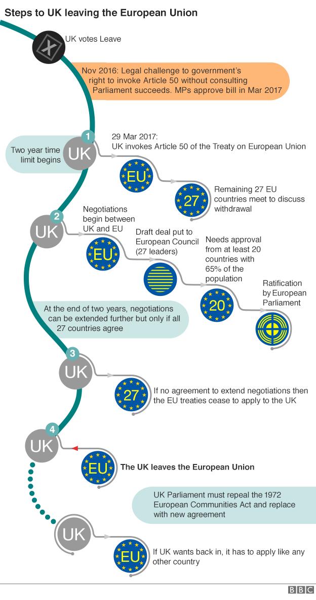 Brexit, EU, UK Leaves EU, Steps to UK leaving the European Union