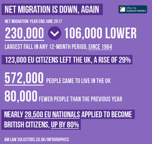 Net Migration is Down, Again