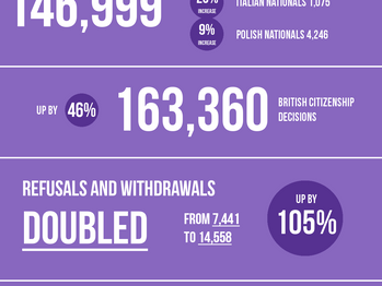 [Infographic S1] Applications for British Citizenship - Year end June 2016.
