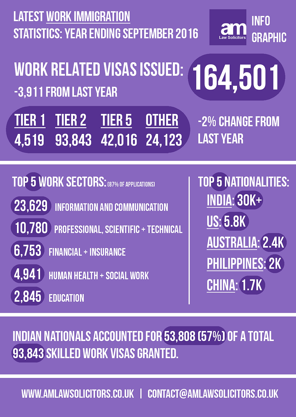 [Infographic] Latest Work Immigration Statistics - Year End September 2016.