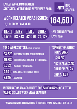 Latest Work Immigration Statistics: Year Ending September 2016