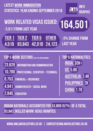 Latest Work Immigration Statistics: Year Ending September 2016