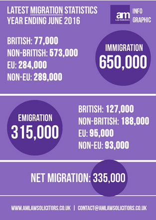Latest Migration Statistics Year Ending June 2016