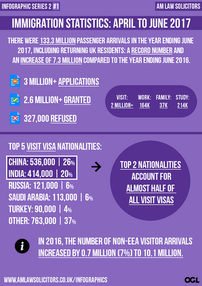 Immigration Statistics: April to June 2017