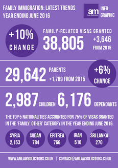 Family Immigration: Latest Trends Year Ending June 2016