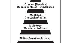 Spanish Caste System