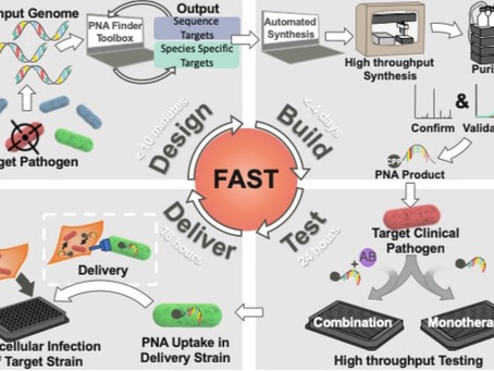FAST Publication in Communications Biology