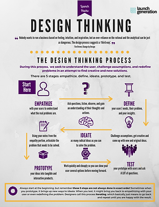 LG FINAL Condensed Design Thinking and A