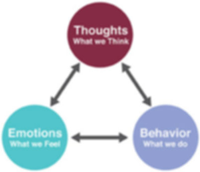 Thoughts, Emotions, Behaviour Triad