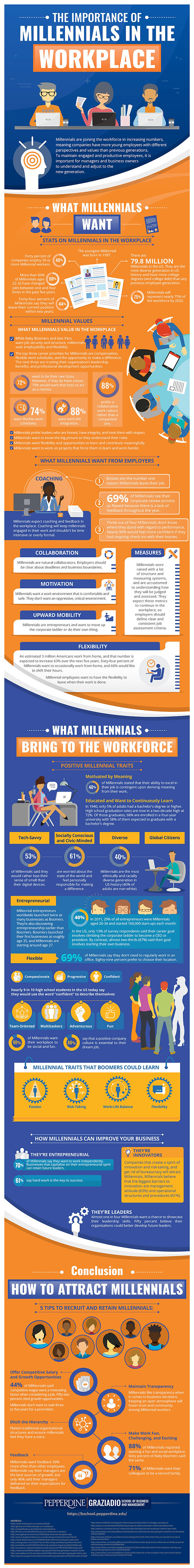 the-importance-of-millennials-in-the-wor
